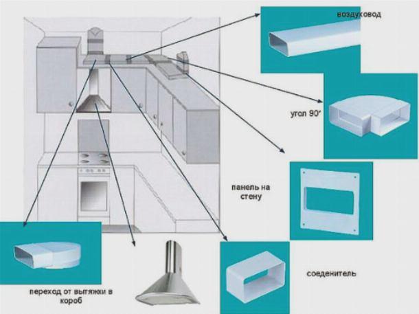 Комплектующие для подключения пластикового воздуховода