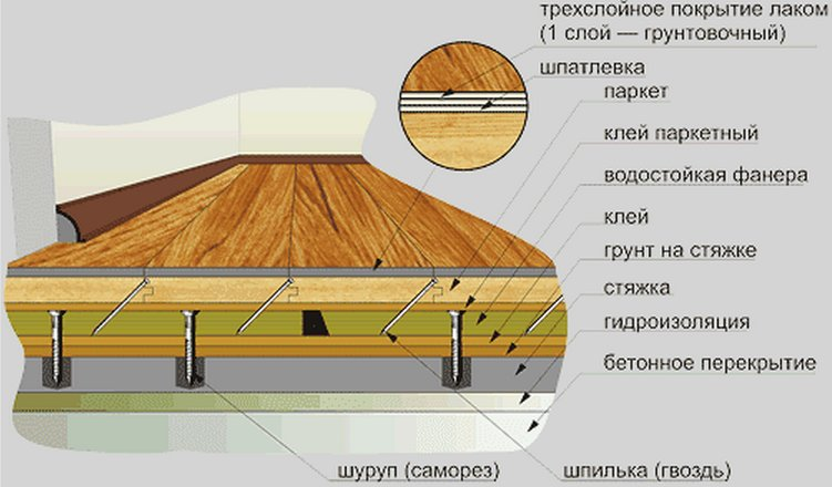 Схема паркетного пола