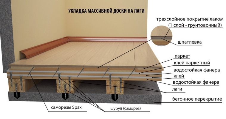 shema-derevjannogo-pola-na-lagah-po-betonnomu-osnovaniju