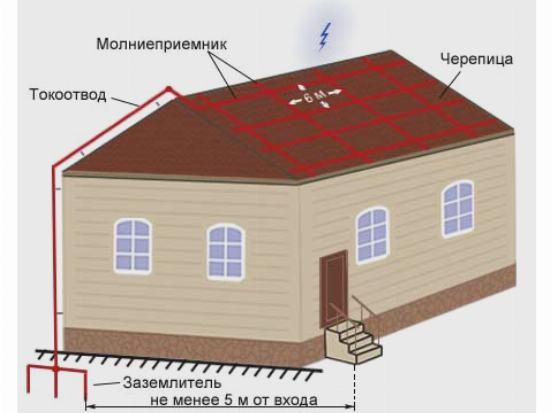 Элементы молниезащиты дома