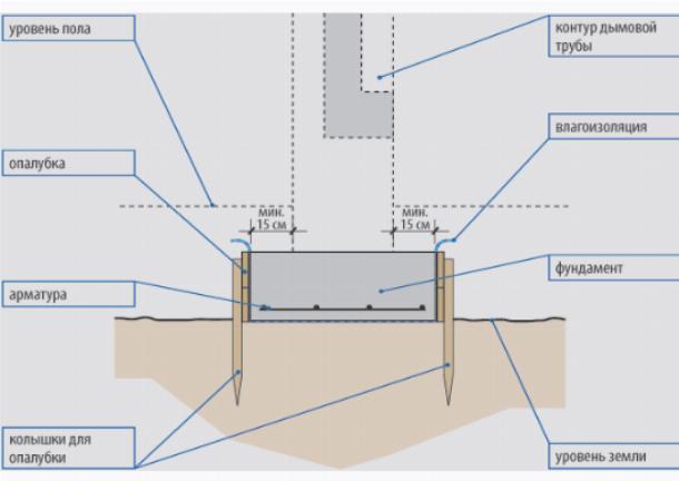 Глубина фундамента для дымохода не должна превышать 40 см.
