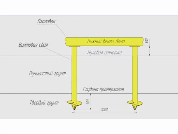 Как происходит монтаж свайно-винтового фундамента до глубины промерзания