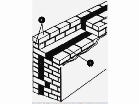 Кирпично-бетонные кладки