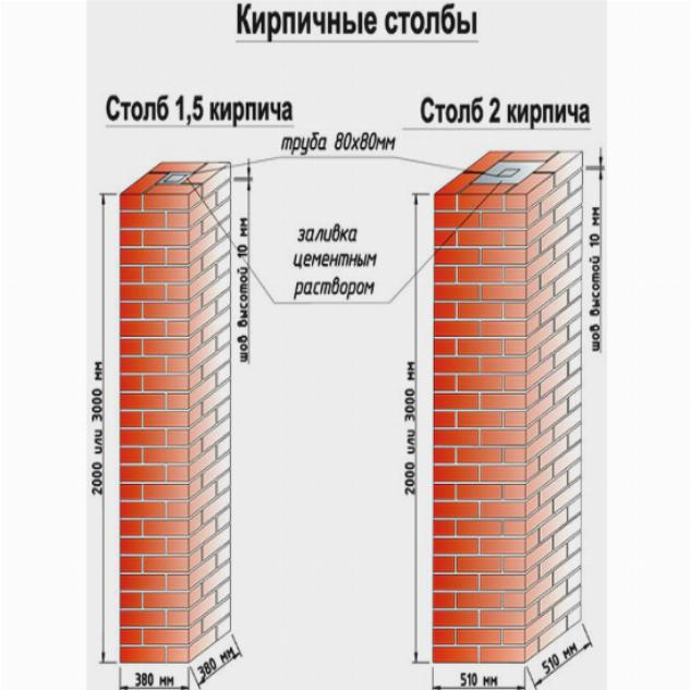 Классифицируются столбы в зависимости от количества кирпичей, используемых в кирпичной кладке