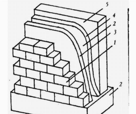 Многослойная конструкция стен