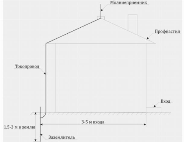Молниезащита индивидуального жилого дома с металлической крышей