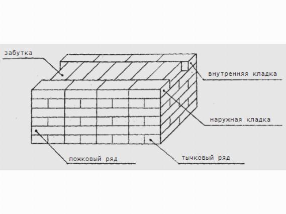 Однорядная кладка (цепная – чередование ложковых и тычковых рядов)
