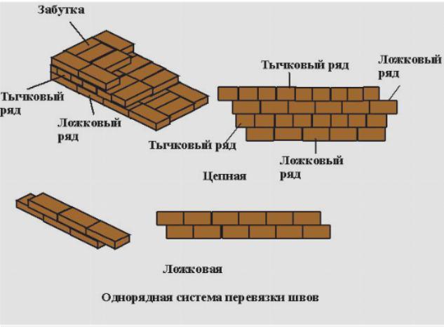 Основные виды однорядной системы перевязки швов: ложковая и цепная