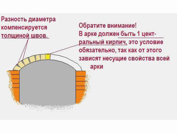 От центрального кирпича зависит несущая способность всей конструкции арки