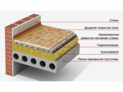 Пирог утепленного перекрытия по железобетонным балкам