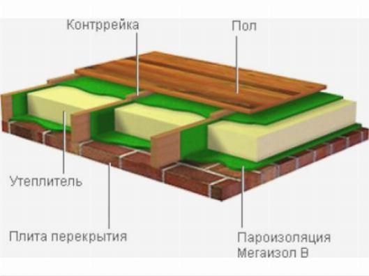 Расположение слоев в чердачном помещении
