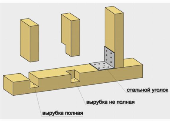 Соединение деревянных деталей каркаса