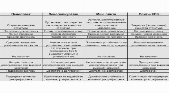 Сравнительные характеристики утепляющих материалов