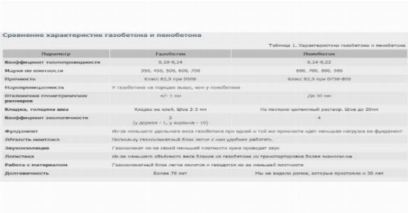 Сравнительные характеристики газобетона и пенобетона