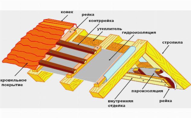 Структура конька крыши для утепления