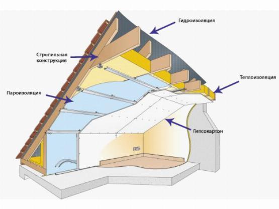 Структура крыши изнутри