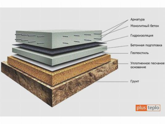 Структура утеплительного пирога плиты-основания фундамента