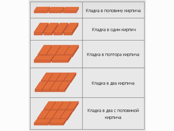 Существует несколько видов кирпичной кладки