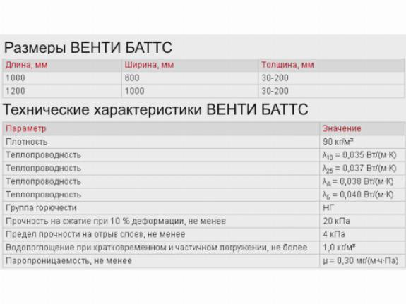 Технические характеристики утеплителя Rockwool венти баттс