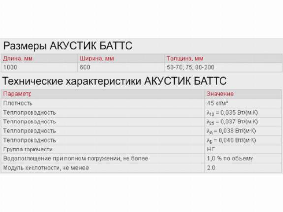 Технические характеристики утеплителя Rockwool акустик баттс