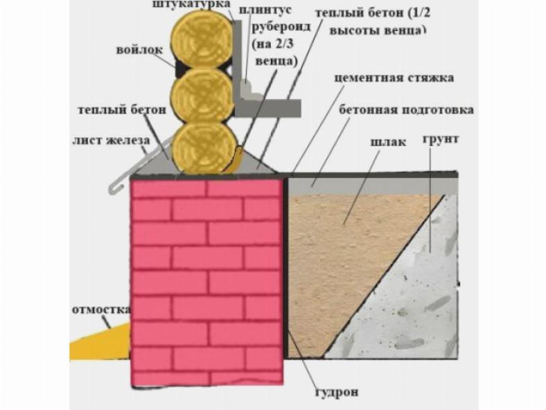 Теплоизоляция фундамента деревянного дома
