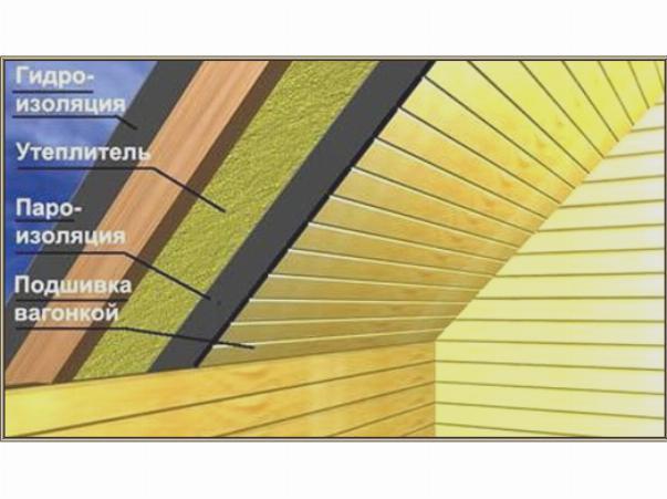 Укладка слоев утеплителя на крышу
