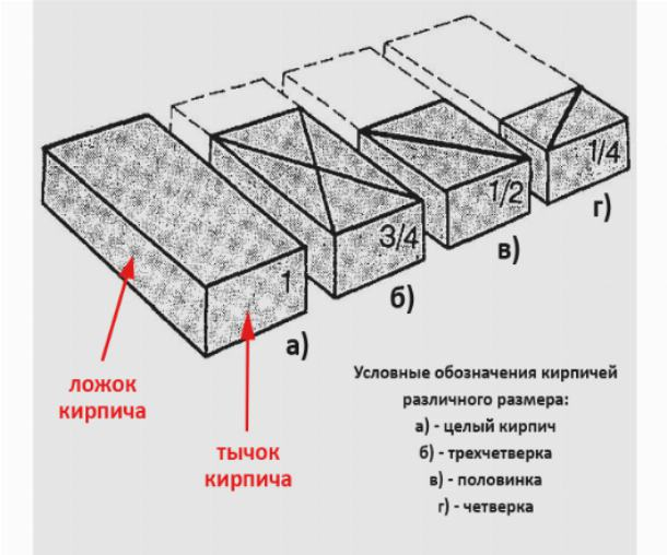 Условные обозначения кирпича разной длины, а также сторон кирпича