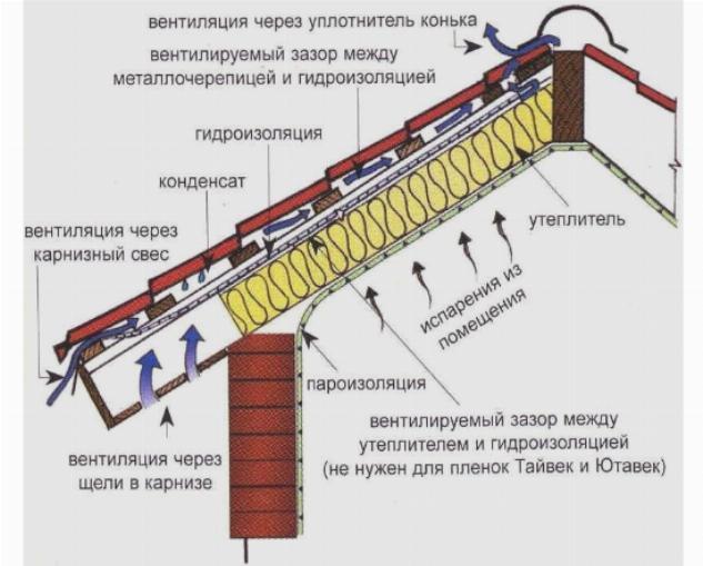 Устройство вентилируемой кровли