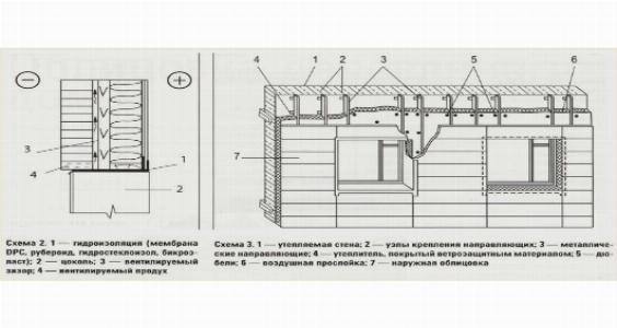 Утепление деревянного дома и облицовка деревянного дома