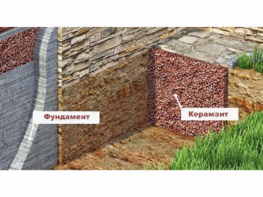 Утепление фундамента деревянного дома керамзитом