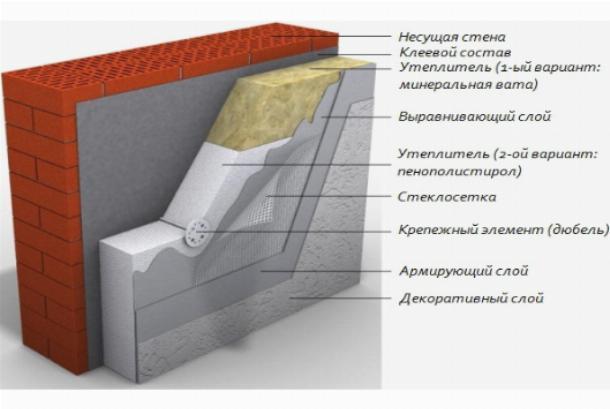 Утепление пенополистиролом фасада несущей стены