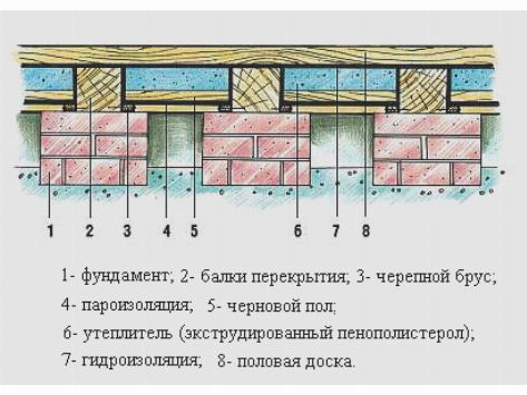 Утепление пола деревянного дома является сложной задачей