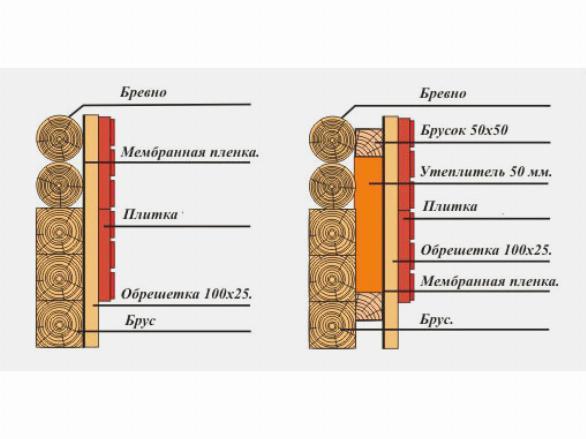 Варианты пароизоляции и утепления деревянных стен дома