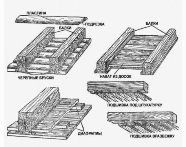 Варианты подшивок и настилов потолка в деревянном доме