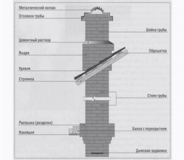 Вывод тубы дымохода камина
