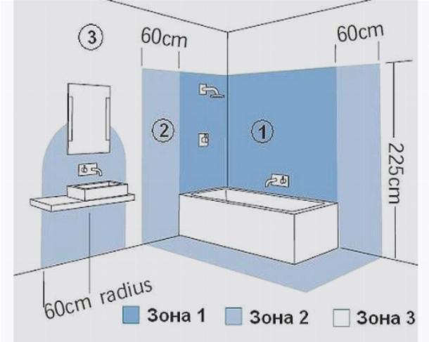 Деление ванны и моечного помещения на зоны безопасности