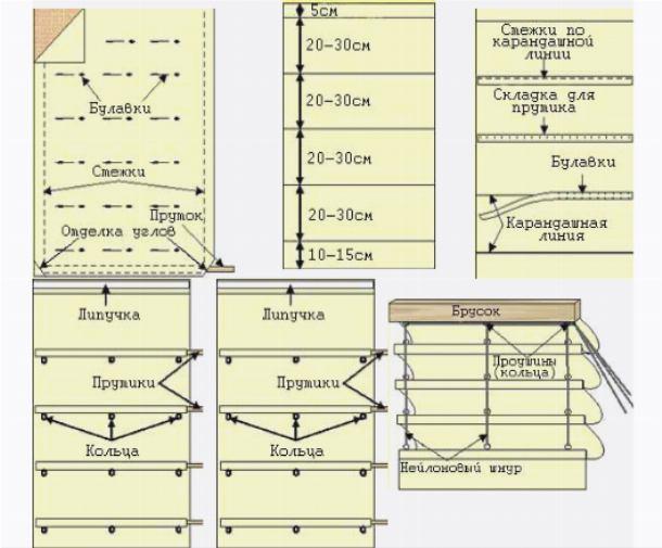 Этапы создания римской шторы