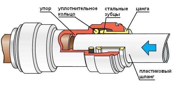 montazh-trub-s-primeneniem-cangovjyh-fitingov