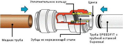montazh-trub-s-primeneniem-cangovjyh-fitingov1