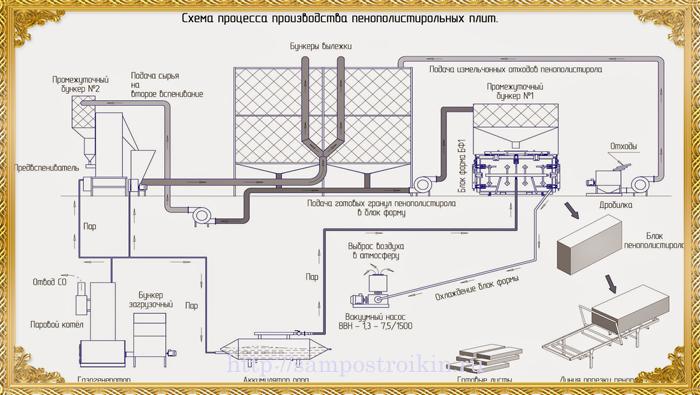 Схема производства пенополистирольных плит