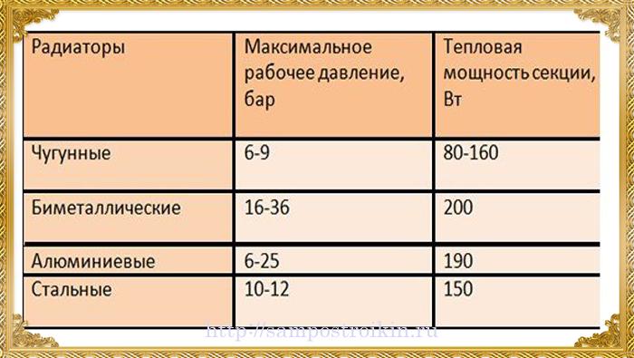 Сравнительные параметры мощности биметаллических радиаторов